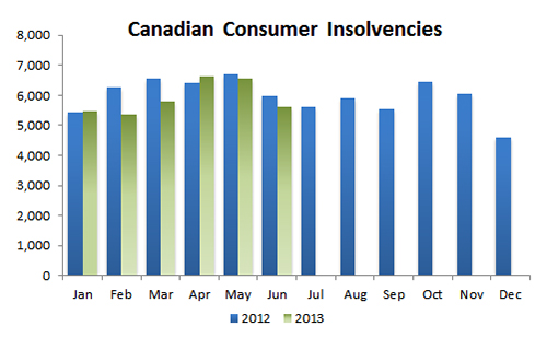 Canada bankruptcies and consumer proposals June 2013