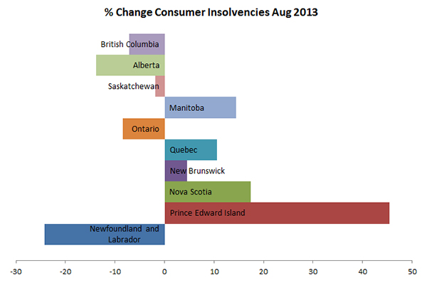 Canadian insolvencies Aug 2013