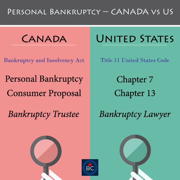 chapter 7 and 13 bankruptcy canada